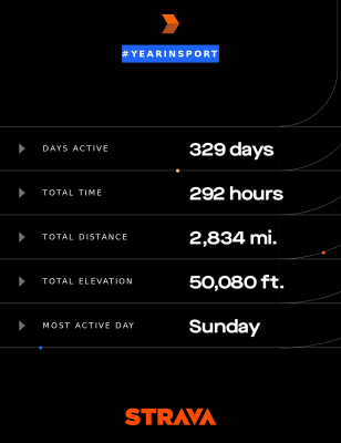 My #yearinsport as of Dec. 30, 2019, courtesy of Strava